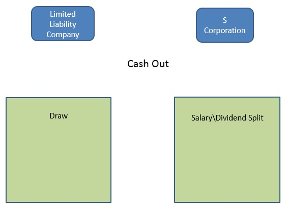 Know the differences between the 2 business structures.