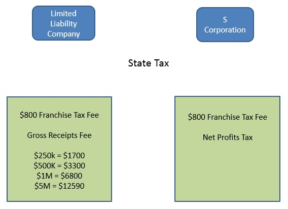 What are the tax responsibilities of an LLC and an S corp? Contact a lawyer to know more!